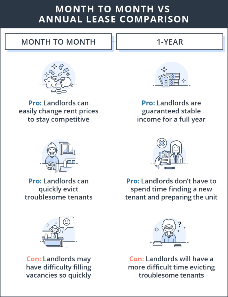 month_to_month_vs_annual_lease