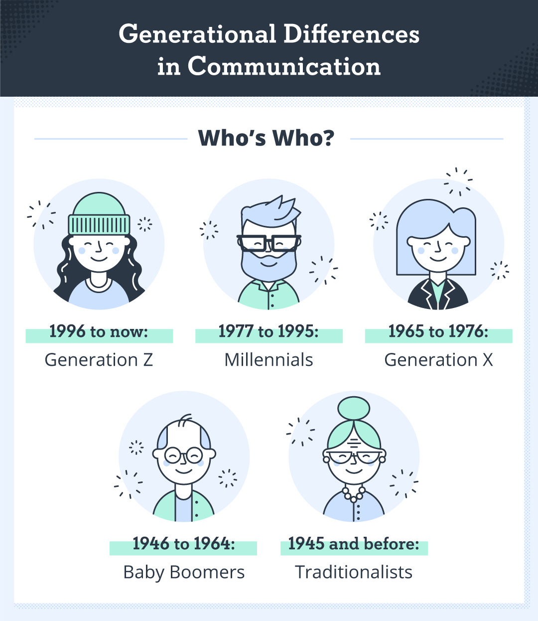 illustration showing the different generational cohorts with dates